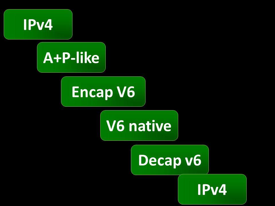 IPv4 A+P-like Encap V6 V6 native Decap v6 IPv4