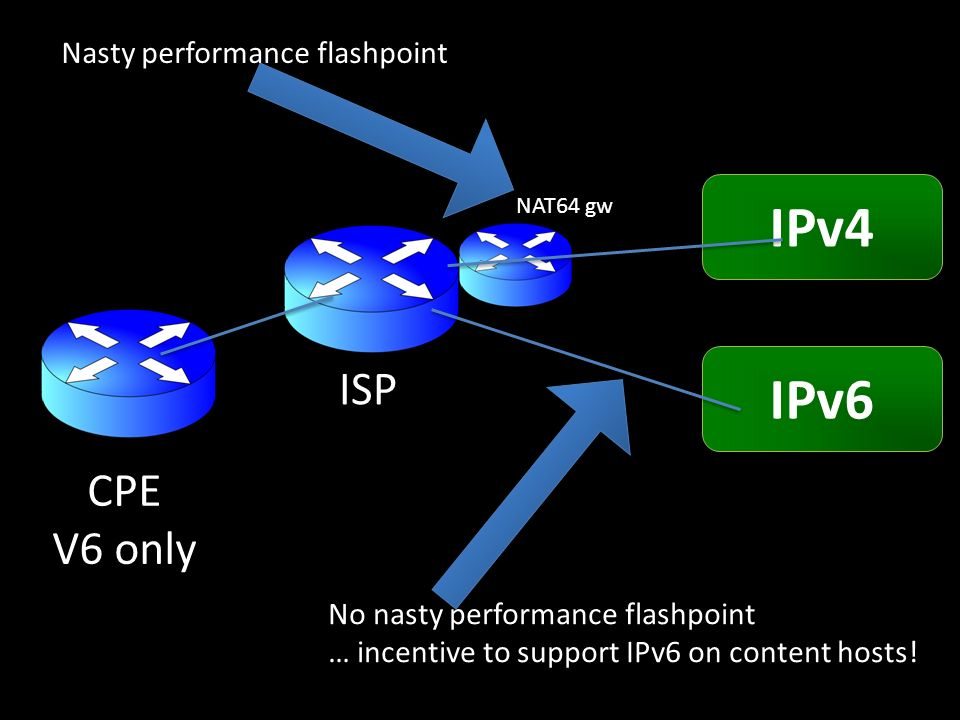 CPE V6 only ISP IPv4 IPv6 NAT64 gw Nasty performance flashpoint No nasty performance flashpoint … incentive to support IPv6 on content hosts!