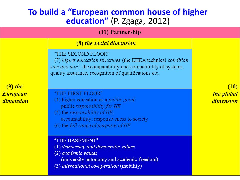 To build a European common house of higher education (P.