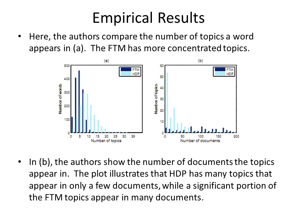 Empirical Results Here, the authors compare the number of topics a word appears in (a). The FTM has more concentrated topics. In (b), the authors show