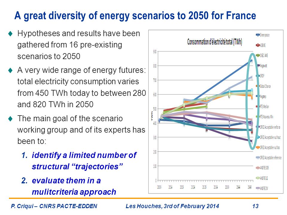 A great diversity of energy scenarios to 2050 for France Hypotheses and results have been gathered from 16 pre-existing scenarios to 2050 A very wide