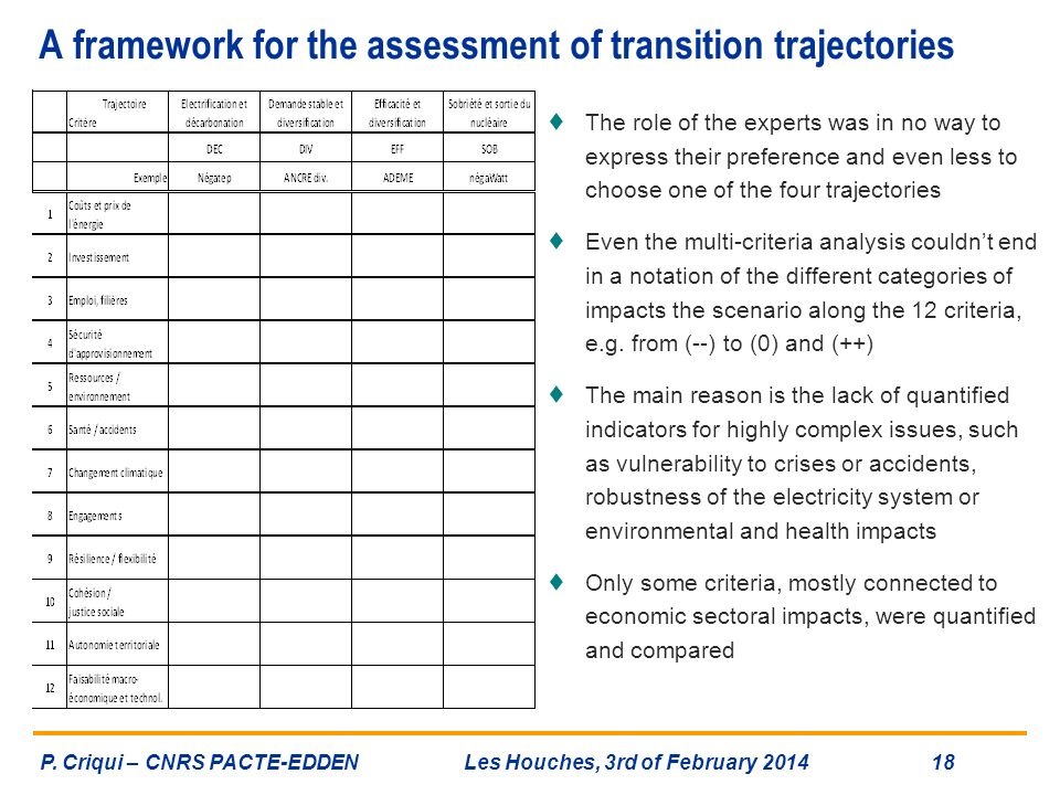 A framework for the assessment of transition trajectories The role of the experts was in no way to express their preference and even less to choose on
