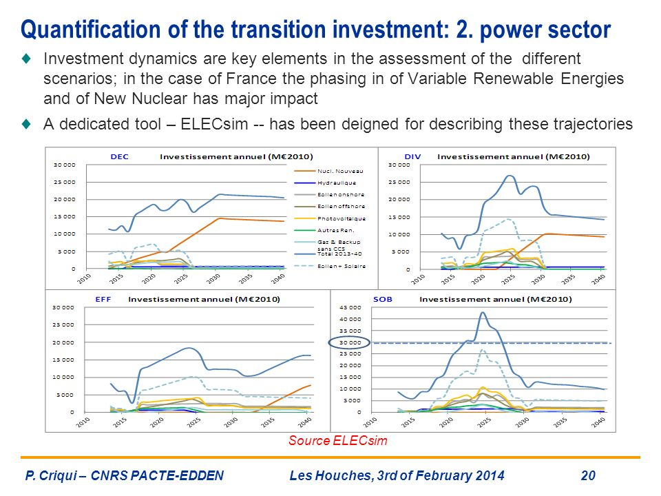 Quantification of the transition investment: 2. power sector Investment dynamics are key elements in the assessment of the different scenarios; in the