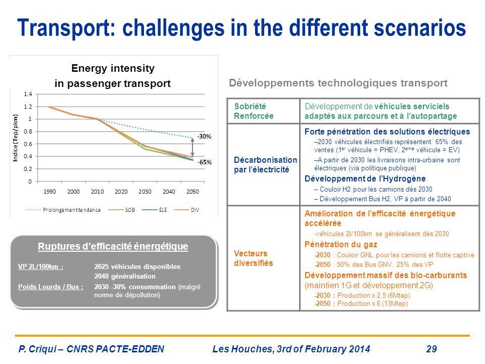 Sobriété Renforcée Développement de véhicules serviciels adaptés aux parcours et à lautopartage Décarbonisation par lélectricité Forte pénétration des