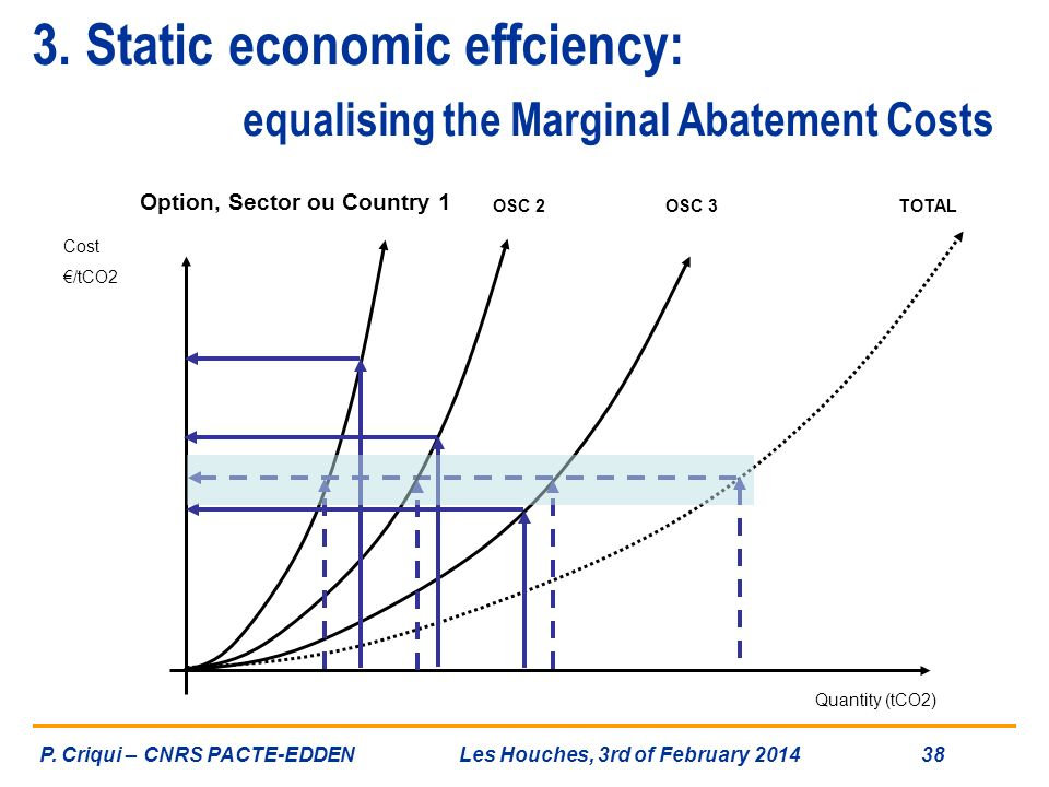 3. Static economic effciency: equalising the Marginal Abatement Costs Quantity (tCO2) Cost /tCO2 Option, Sector ou Country 1 TOTAL OSC 2OSC 3 P. Criqu