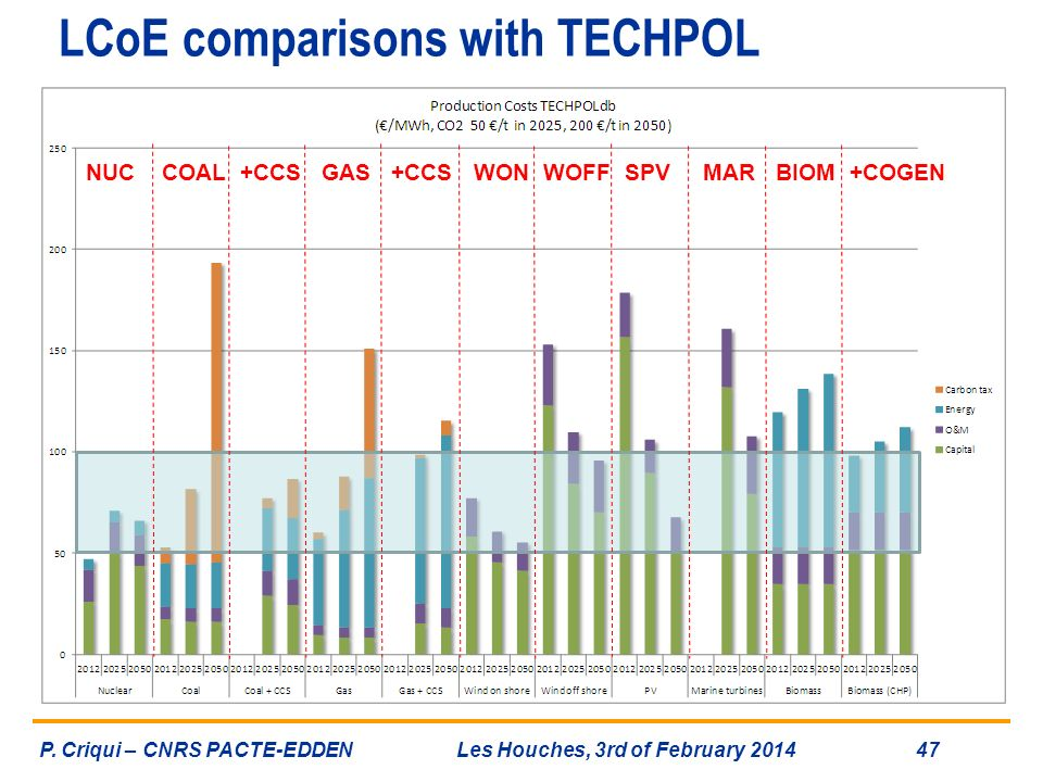 LCoE comparisons with TECHPOL NUC COAL +CCS GAS +CCS WON WOFF SPV MAR BIOM +COGEN P. Criqui – CNRS PACTE-EDDENLes Houches, 3rd of February 2014 47