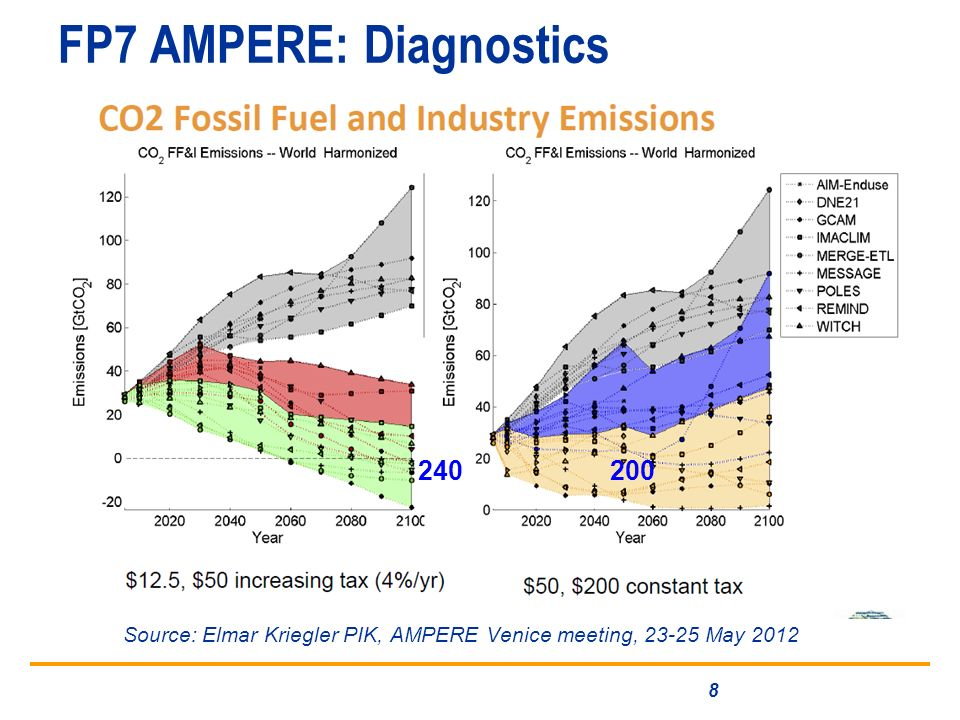FP7 AMPERE: Diagnostics 8 Source: Elmar Kriegler PIK, AMPERE Venice meeting, 23-25 May 2012 240 200