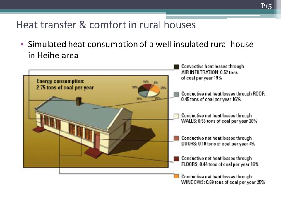 Heat transfer & comfort in rural houses Heat consumption of rural houses Simulated heat consumption of a well insulated rural house in Heihe area P15