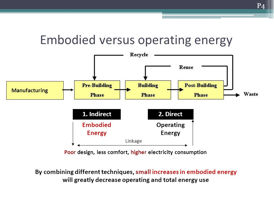 Embodied versus operating energy P4 Manufacturing Embodied Energy Operating Energy 1.