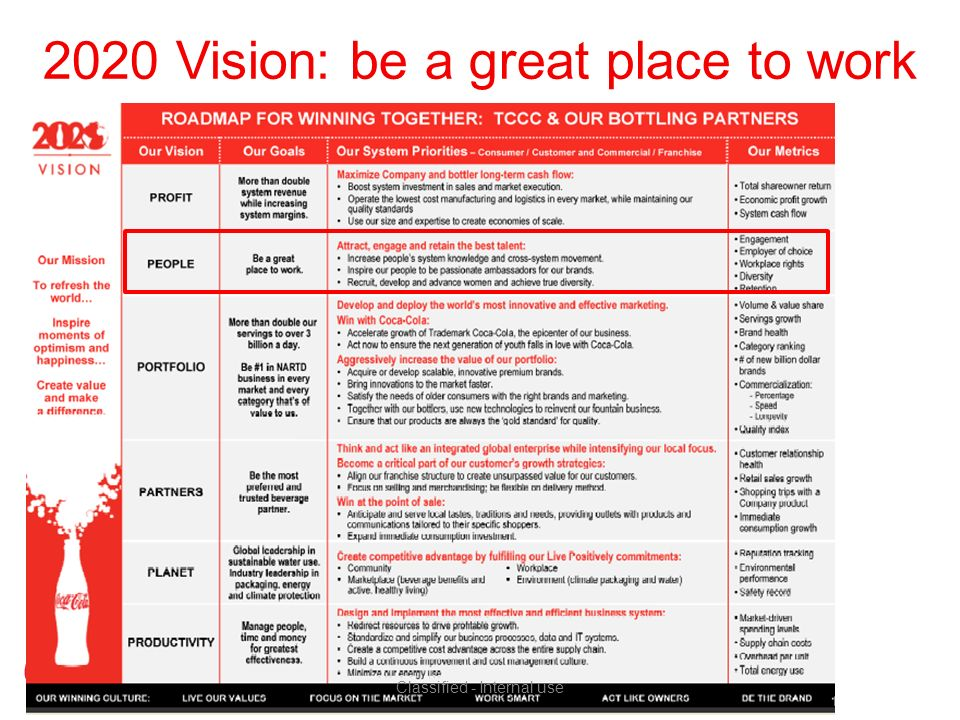 2020 Vision: be a great place to work Classified - Internal use