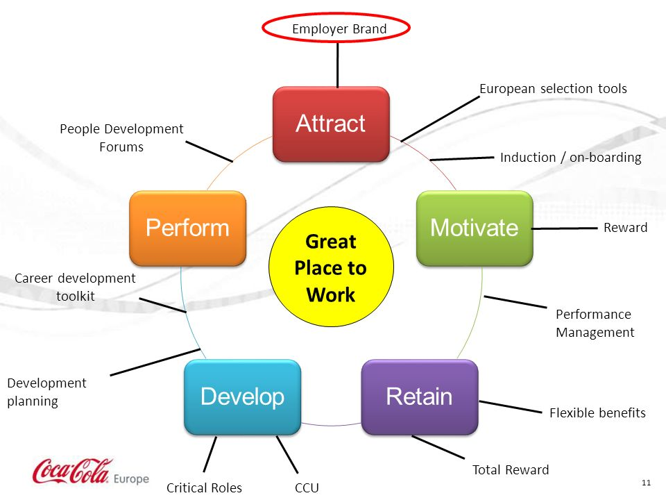 11 AttractMotivateRetainDevelopPerform Employer Brand European selection tools Career development toolkit Induction / on-boarding Development planning