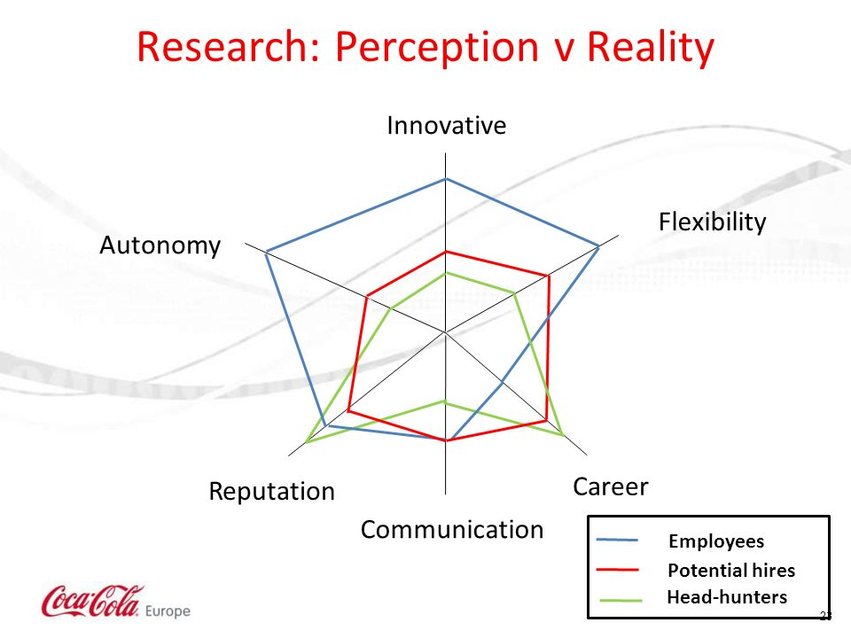 Research: Perception v Reality Classified - Internal use23 Innovative Autonomy Flexibility Career Reputation Communication Employees Potential hires H