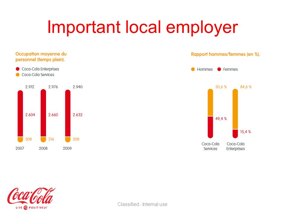 Important local employer Classified - Internal use