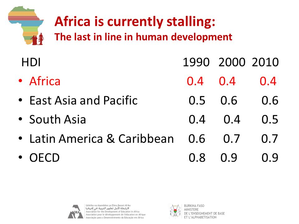 Africa is currently stalling: The last in line in human development HDI 1990 2000 2010 Africa 0.4 0.4 0.4 East Asia and Pacific 0.5 0.6 0.6 South Asia
