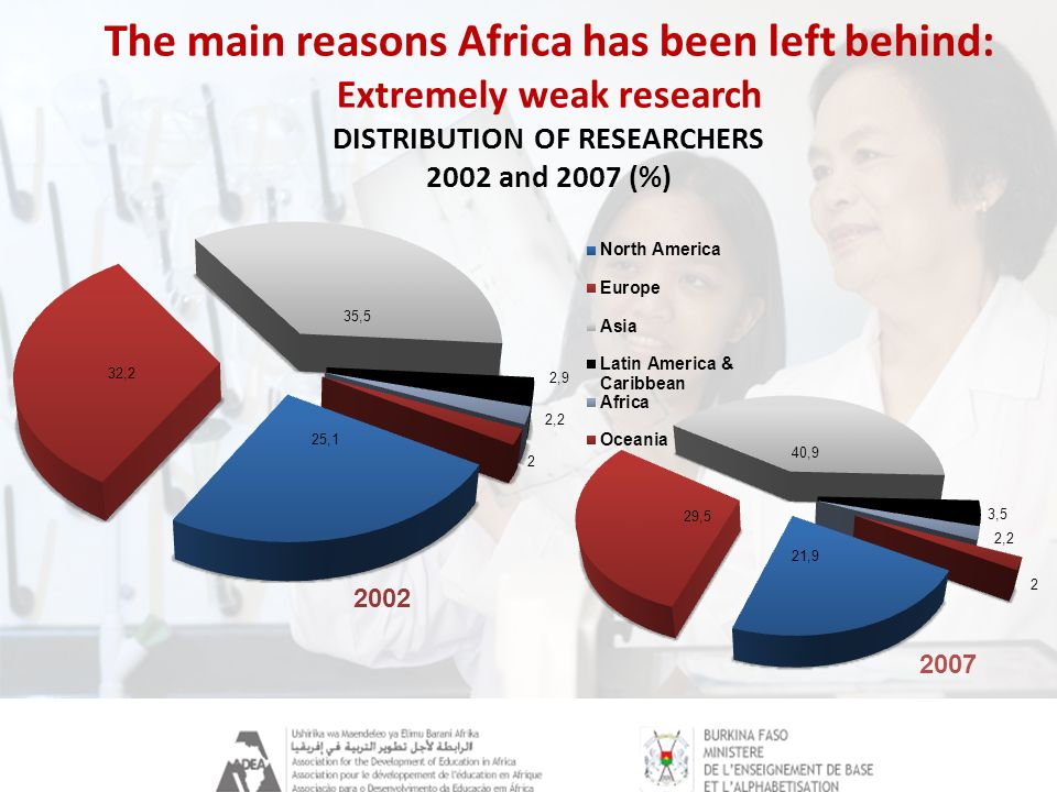 The main reasons Africa has been left behind: Extremely weak research DISTRIBUTION OF RESEARCHERS 2002 and 2007 (%) Source: UNESCO Science Report 2010 Triennale de Ouagadougou 2012 13/02/2012