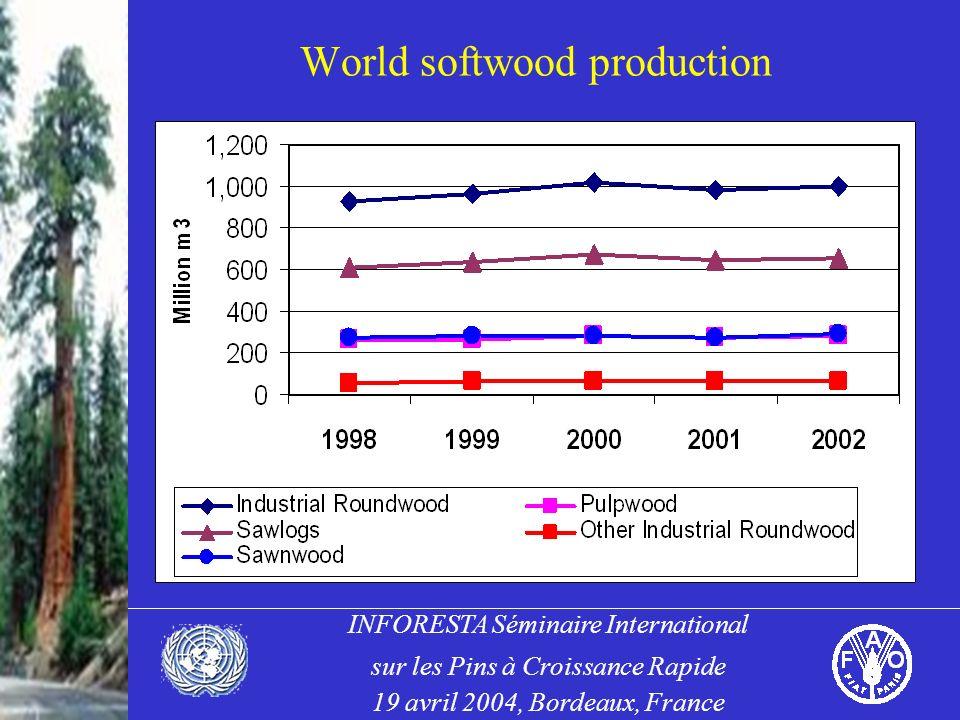 INFORESTA Séminaire International sur les Pins à Croissance Rapide 19 avril 2004, Bordeaux, France World softwood production