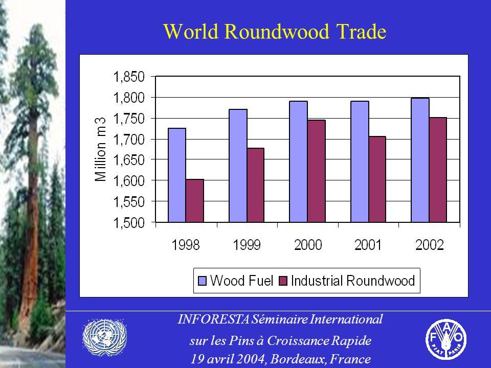 INFORESTA Séminaire International sur les Pins à Croissance Rapide 19 avril 2004, Bordeaux, France World Roundwood Trade