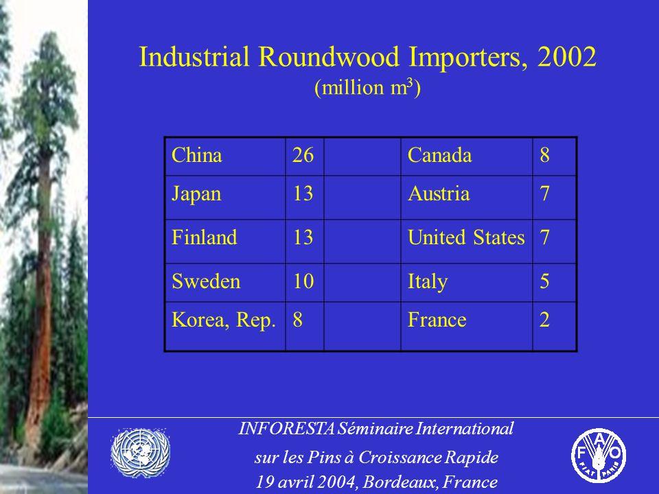 INFORESTA Séminaire International sur les Pins à Croissance Rapide 19 avril 2004, Bordeaux, France Industrial Roundwood Importers, 2002 (million m 3 ) China26Canada8 Japan13Austria7 Finland13United States7 Sweden10Italy5 Korea, Rep.8France2
