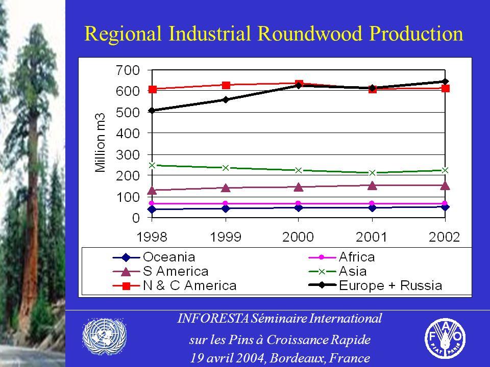 INFORESTA Séminaire International sur les Pins à Croissance Rapide 19 avril 2004, Bordeaux, France Regional Industrial Roundwood Production