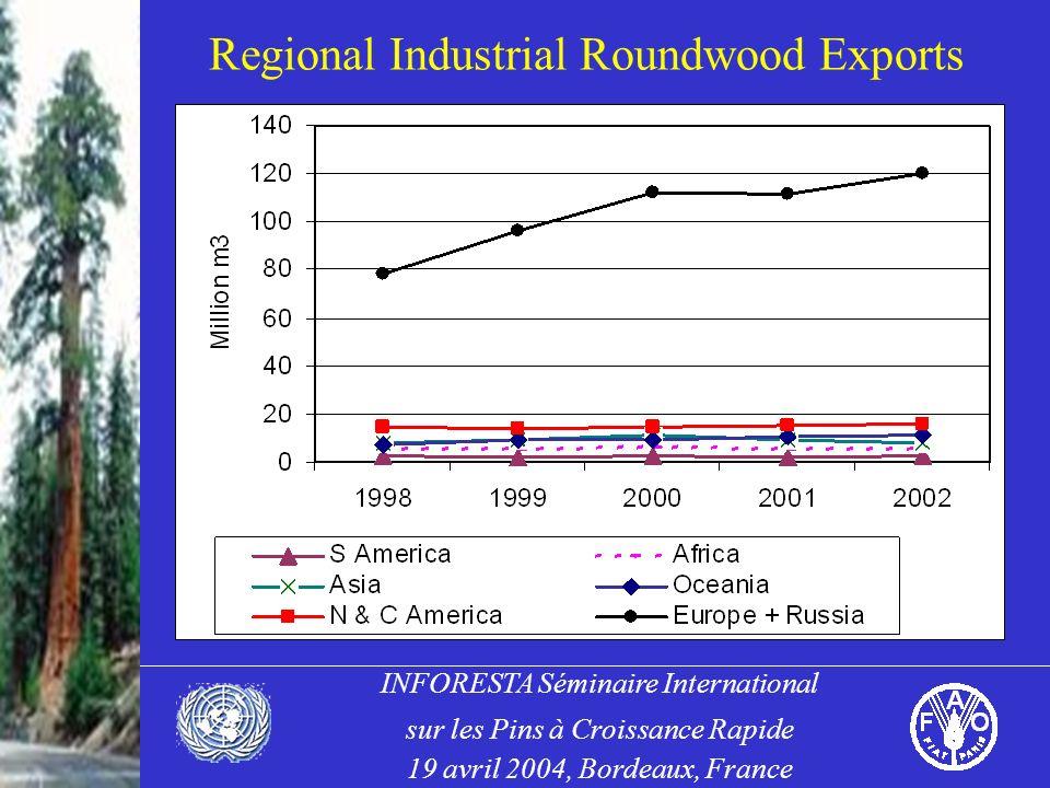 INFORESTA Séminaire International sur les Pins à Croissance Rapide 19 avril 2004, Bordeaux, France Regional Industrial Roundwood Exports