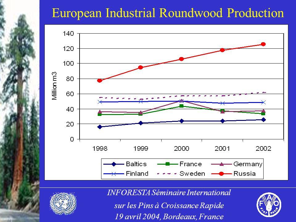 INFORESTA Séminaire International sur les Pins à Croissance Rapide 19 avril 2004, Bordeaux, France European Industrial Roundwood Production