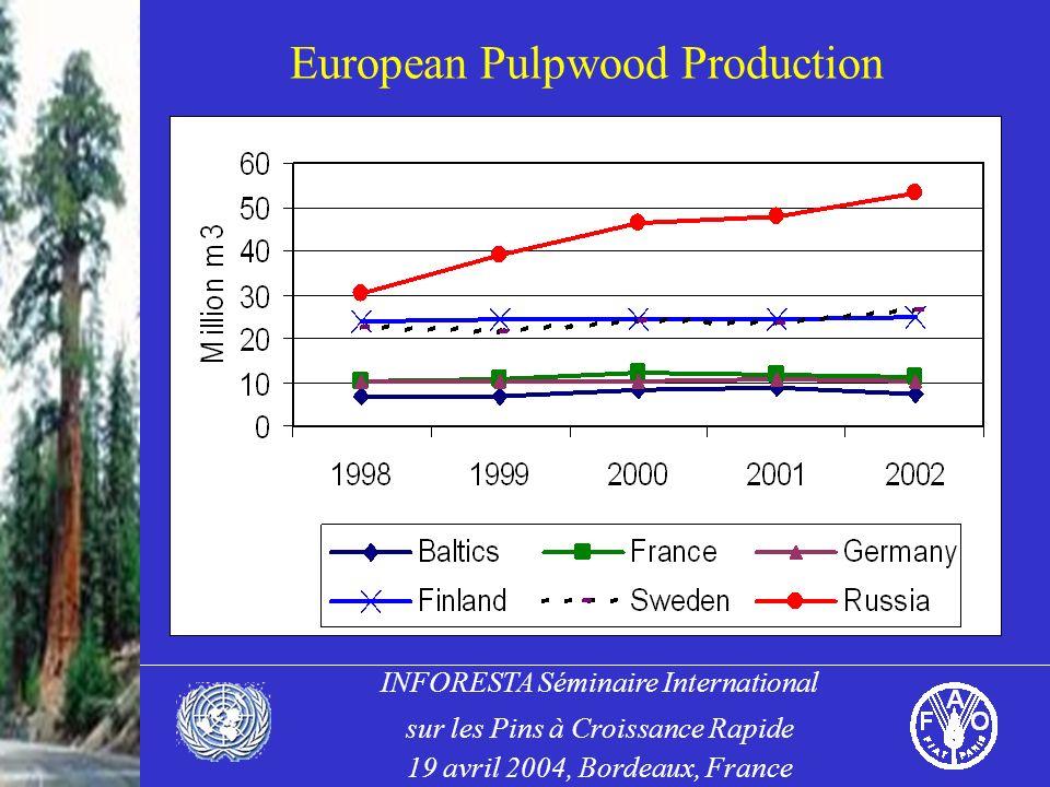 INFORESTA Séminaire International sur les Pins à Croissance Rapide 19 avril 2004, Bordeaux, France European Pulpwood Production