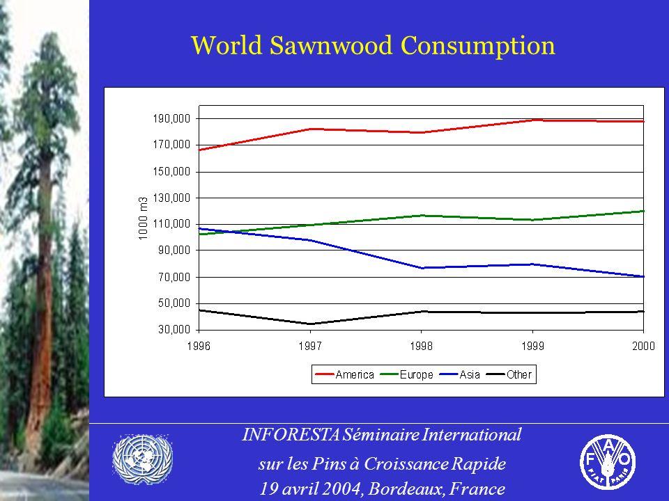 INFORESTA Séminaire International sur les Pins à Croissance Rapide 19 avril 2004, Bordeaux, France World Sawnwood Consumption