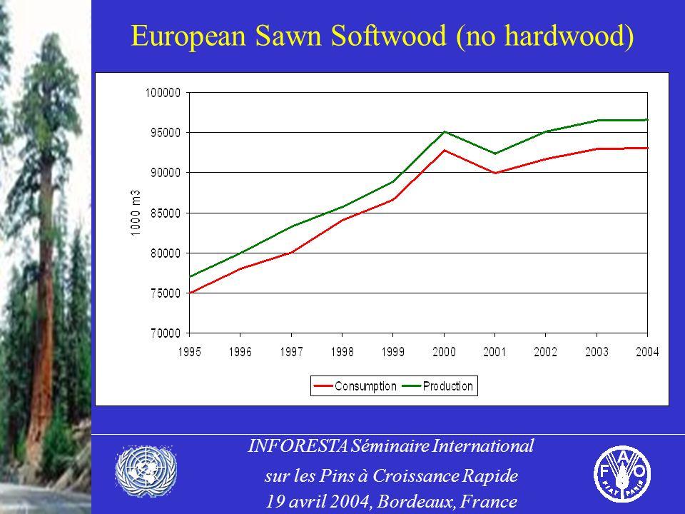 INFORESTA Séminaire International sur les Pins à Croissance Rapide 19 avril 2004, Bordeaux, France European Sawn Softwood (no hardwood)