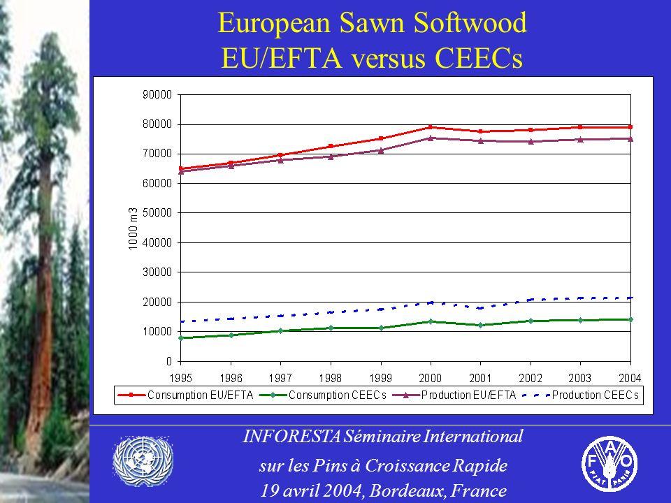 INFORESTA Séminaire International sur les Pins à Croissance Rapide 19 avril 2004, Bordeaux, France European Sawn Softwood EU/EFTA versus CEECs