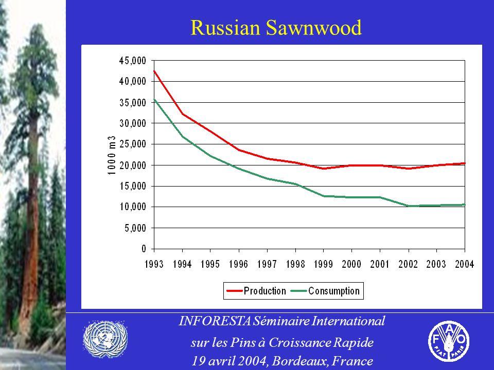 INFORESTA Séminaire International sur les Pins à Croissance Rapide 19 avril 2004, Bordeaux, France Russian Sawnwood