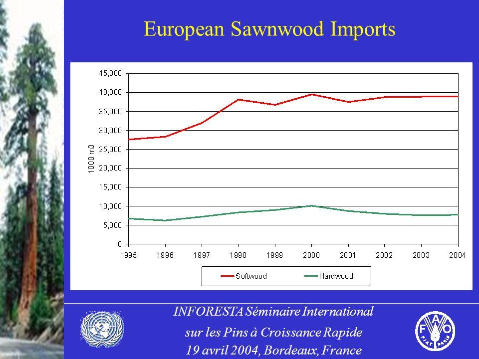 INFORESTA Séminaire International sur les Pins à Croissance Rapide 19 avril 2004, Bordeaux, France European Sawnwood Imports