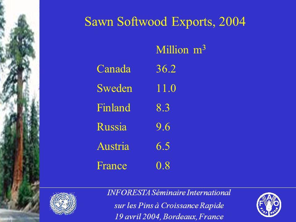 INFORESTA Séminaire International sur les Pins à Croissance Rapide 19 avril 2004, Bordeaux, France Sawn Softwood Exports, 2004 Million m 3 Canada36.2 Sweden11.0 Finland8.3 Russia9.6 Austria6.5 France0.8
