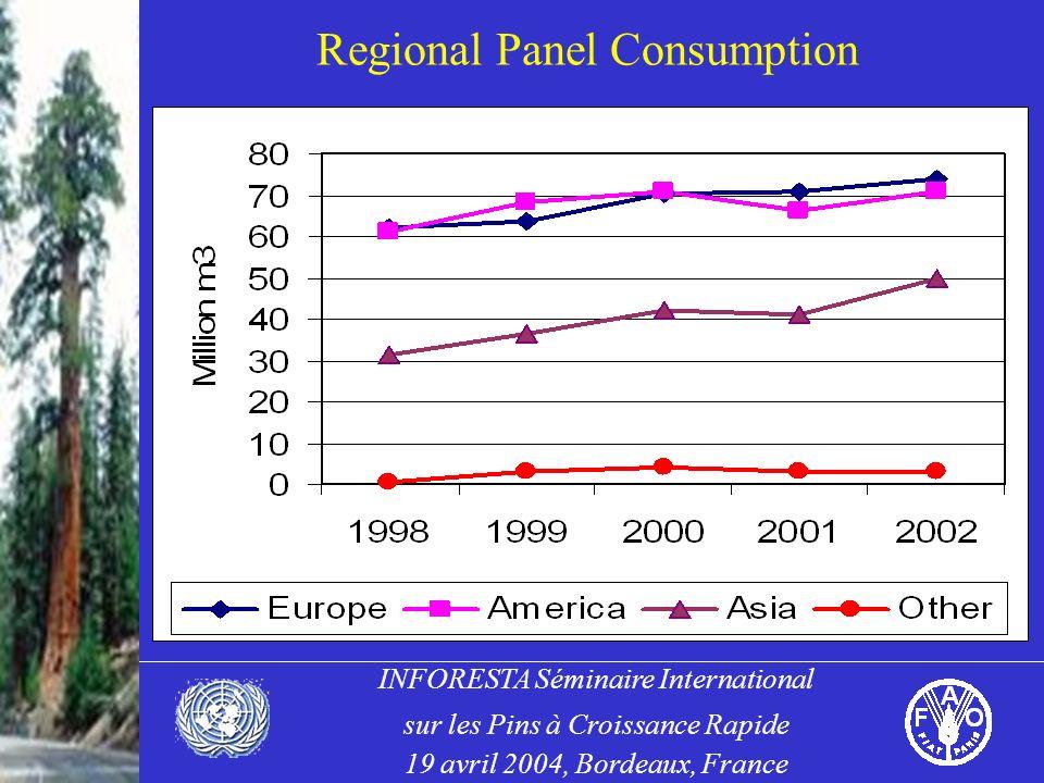 INFORESTA Séminaire International sur les Pins à Croissance Rapide 19 avril 2004, Bordeaux, France Regional Panel Consumption