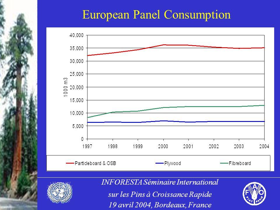 INFORESTA Séminaire International sur les Pins à Croissance Rapide 19 avril 2004, Bordeaux, France European Panel Consumption