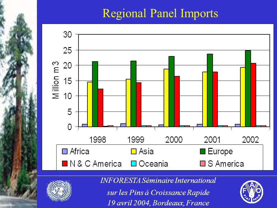 INFORESTA Séminaire International sur les Pins à Croissance Rapide 19 avril 2004, Bordeaux, France Regional Panel Imports