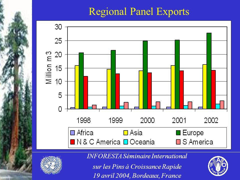 INFORESTA Séminaire International sur les Pins à Croissance Rapide 19 avril 2004, Bordeaux, France Regional Panel Exports