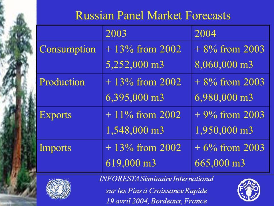 INFORESTA Séminaire International sur les Pins à Croissance Rapide 19 avril 2004, Bordeaux, France Russian Panel Market Forecasts 20032004 Consumption+ 13% from 2002 5,252,000 m3 + 8% from 2003 8,060,000 m3 Production+ 13% from 2002 6,395,000 m3 + 8% from 2003 6,980,000 m3 Exports+ 11% from 2002 1,548,000 m3 + 9% from 2003 1,950,000 m3 Imports+ 13% from 2002 619,000 m3 + 6% from 2003 665,000 m3