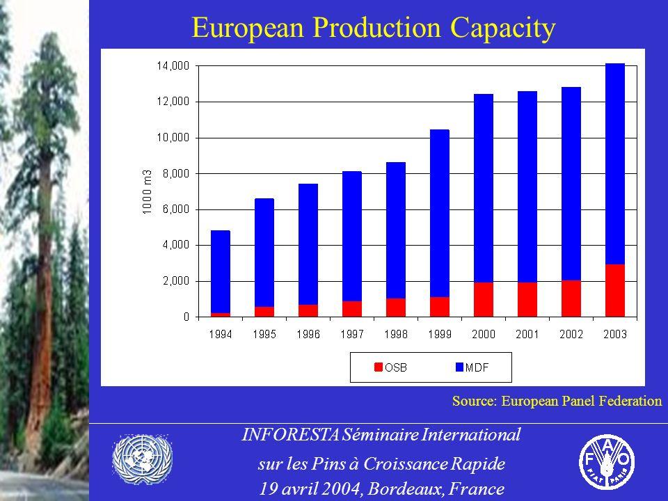 INFORESTA Séminaire International sur les Pins à Croissance Rapide 19 avril 2004, Bordeaux, France European Production Capacity Source: European Panel Federation