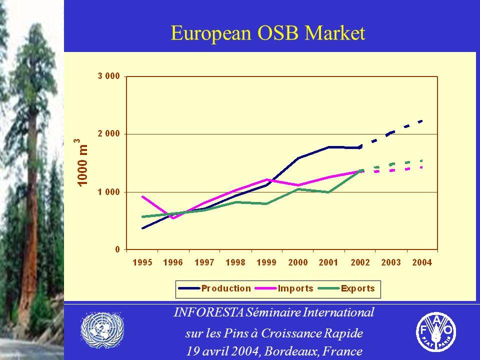 INFORESTA Séminaire International sur les Pins à Croissance Rapide 19 avril 2004, Bordeaux, France European OSB Market