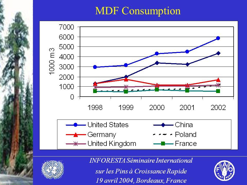 INFORESTA Séminaire International sur les Pins à Croissance Rapide 19 avril 2004, Bordeaux, France MDF Consumption