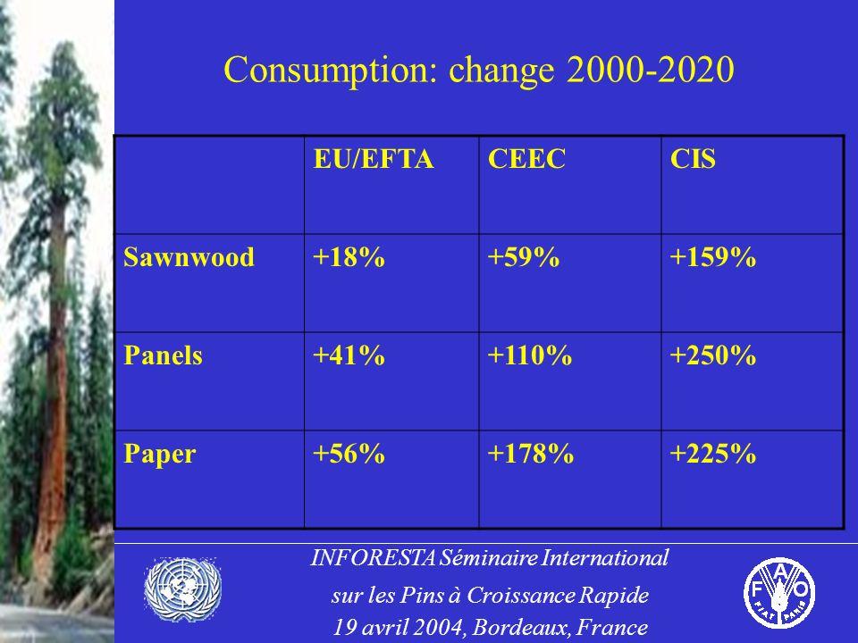 INFORESTA Séminaire International sur les Pins à Croissance Rapide 19 avril 2004, Bordeaux, France Consumption: change 2000-2020 EU/EFTACEECCIS Sawnwood+18%+59%+159% Panels+41%+110%+250% Paper+56%+178%+225%