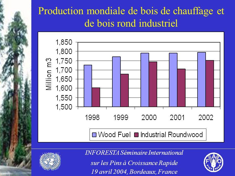 INFORESTA Séminaire International sur les Pins à Croissance Rapide 19 avril 2004, Bordeaux, France Production mondiale de bois de chauffage et de bois rond industriel