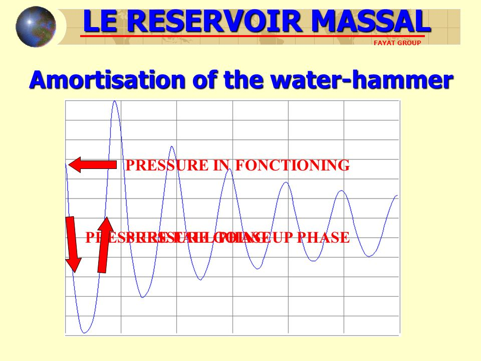 Amortisation of the water-hammer LE RESERVOIR MASSAL FAYAT GROUP PRESSURE IN FONCTIONING PRESSURE FALL PHASE PRESSURE GOING UP PHASE