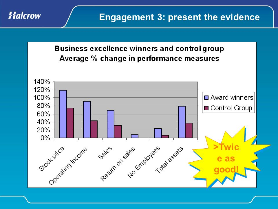 Engagement 3: present the evidence >Twic e as good!