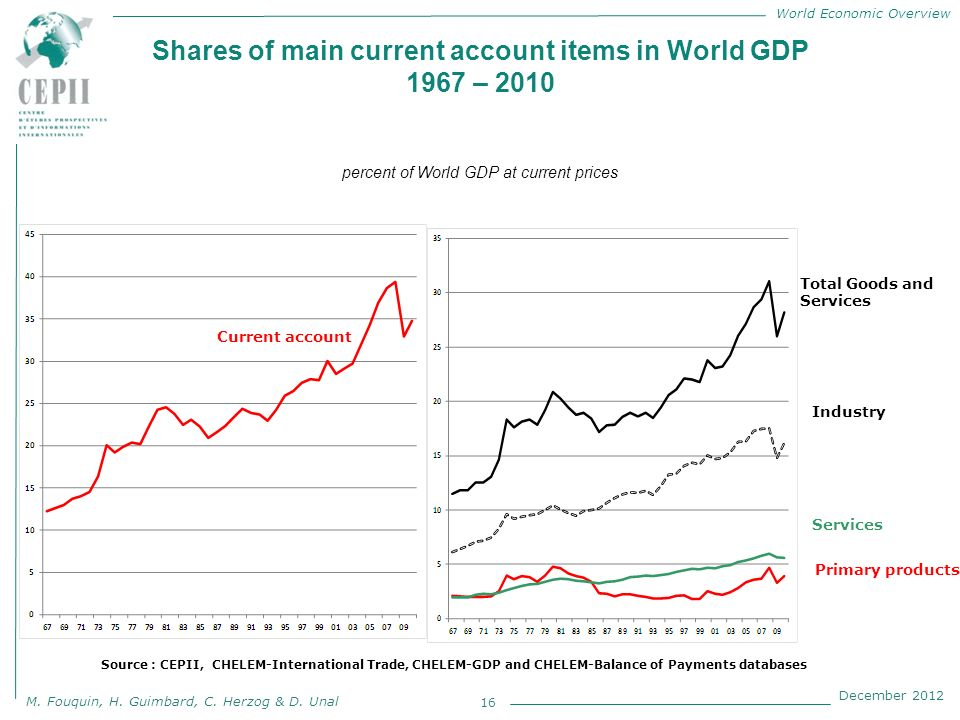 World Economic Overview M. Fouquin, H. Guimbard, C. Herzog & D. Unal December 2012 Shares of main current account items in World GDP 1967 – 2010 perce