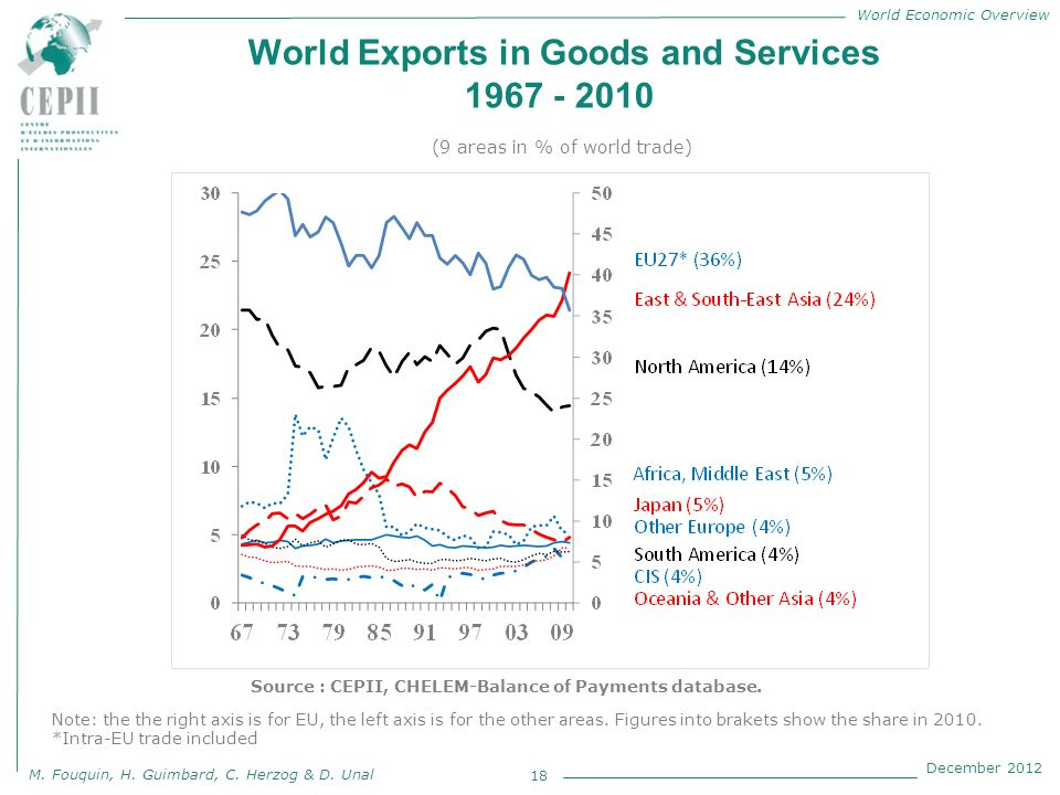 World Economic Overview M. Fouquin, H. Guimbard, C. Herzog & D. Unal December 2012 World Exports in Goods and Services 1967 - 2010 18 Source : CEPII,