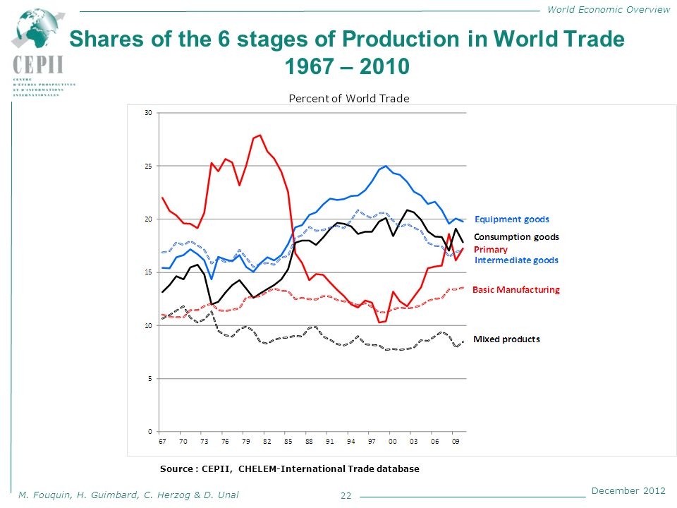 World Economic Overview M. Fouquin, H. Guimbard, C. Herzog & D. Unal December 2012 Shares of the 6 stages of Production in World Trade 1967 – 2010 22