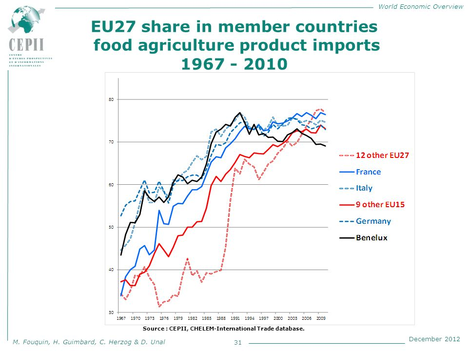 World Economic Overview M. Fouquin, H. Guimbard, C. Herzog & D. Unal December 2012 EU27 share in member countries food agriculture product imports 196