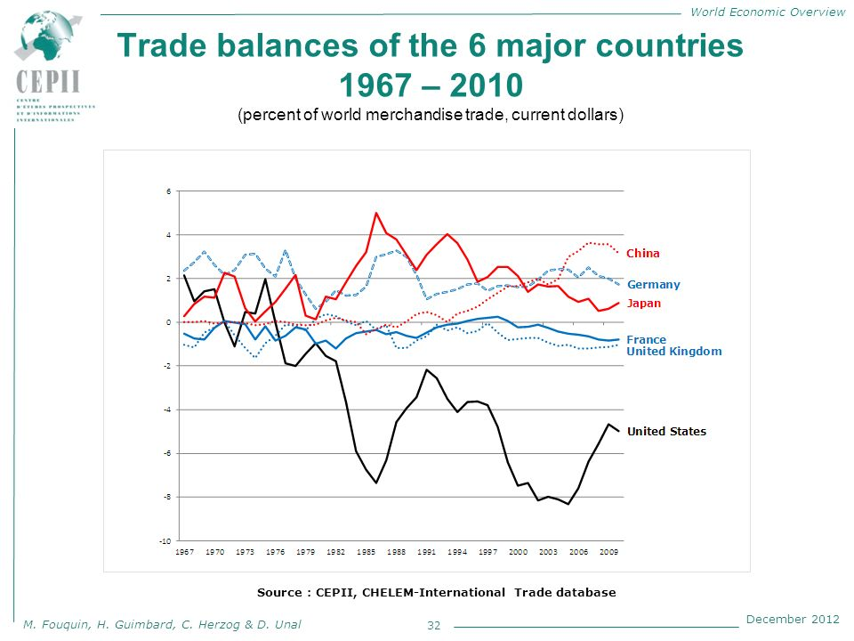 World Economic Overview M. Fouquin, H. Guimbard, C. Herzog & D. Unal December 2012 Trade balances of the 6 major countries 1967 – 2010 (percent of wor