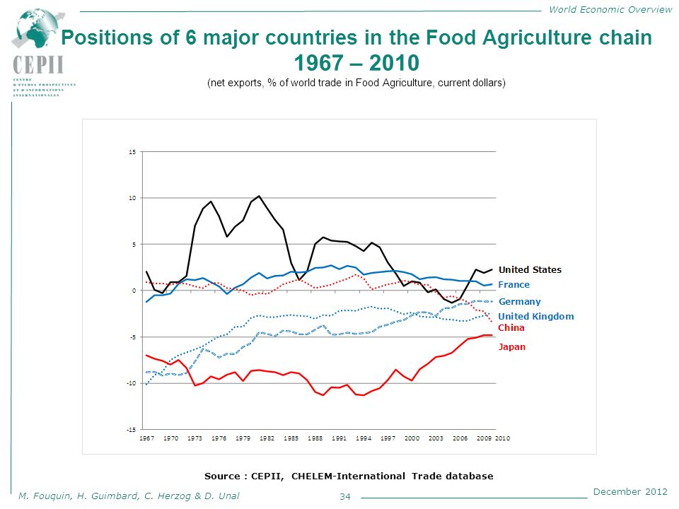 World Economic Overview M. Fouquin, H. Guimbard, C. Herzog & D. Unal December 2012 Positions of 6 major countries in the Food Agriculture chain 1967 –